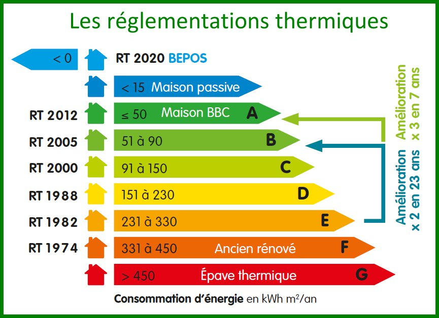 La rt2020 bient t sa mise en application quels for Prix maison rt 2012